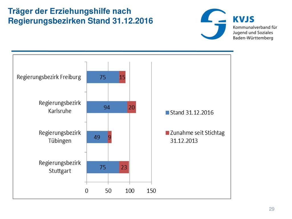 Träger der Erziehungshilfe nach Regierungsbezirken Stand 31.12.2016
