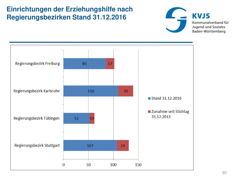 Einrichtungen der Erziehungshilfe nach Regierungsbezirken Stand 31. 12