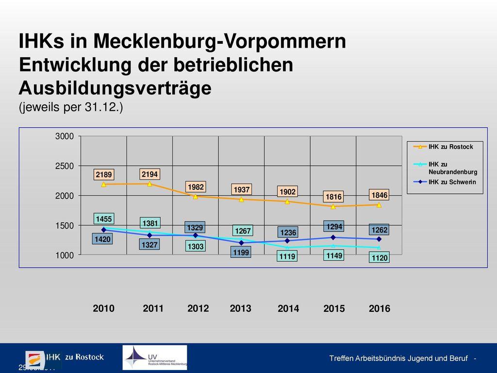 Statistik der Erstausbildung nach Kreisen 2011 – 2016 Zuwachs der betrieblichen Ausbildungsverhältnisse vom 31.12.2015 zum 31.12.2016 (Stand: 31.12.2016)
