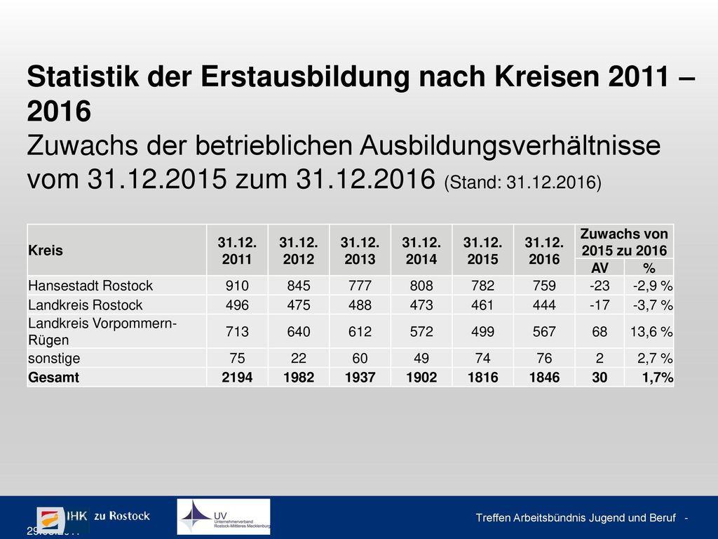 Lösungsstatistik der Erstausbildung Gesamt 2016 nach DIHK Gruppen (Stand: 31.12.2016)