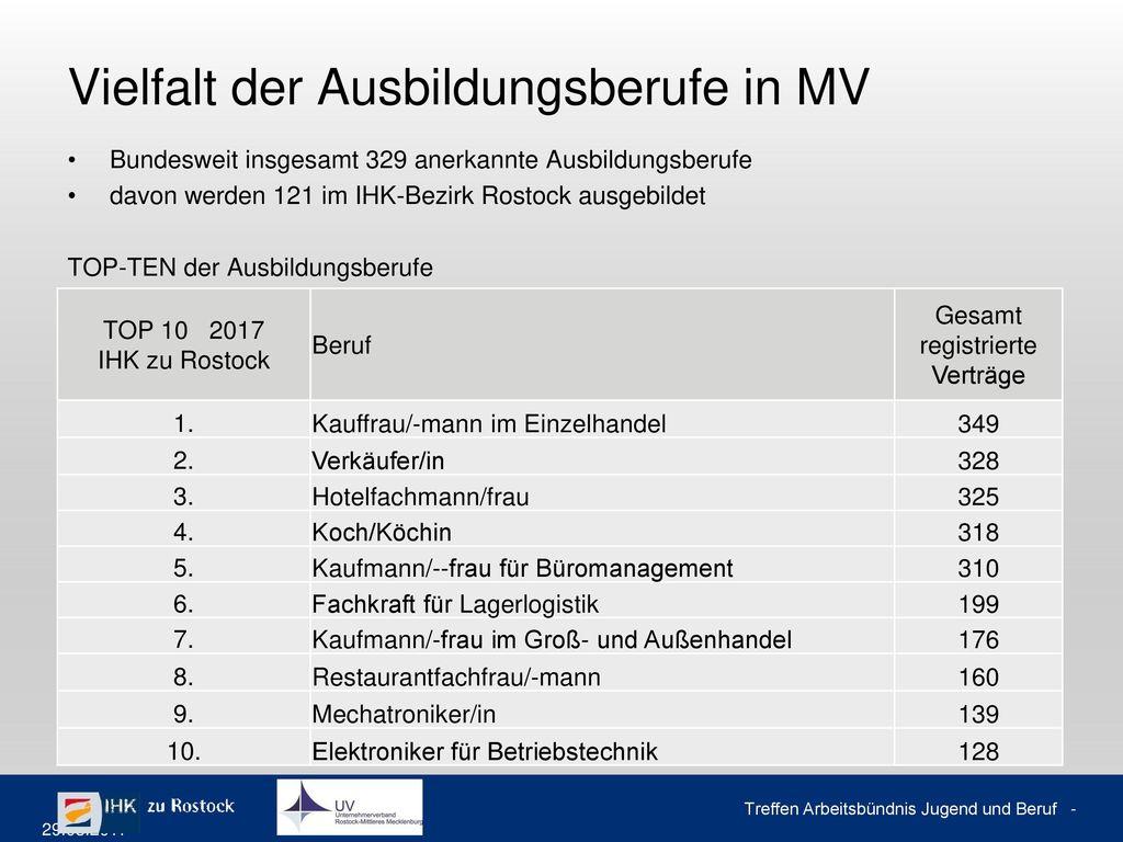 Auszüge der DIHK-Ausbildungsumfrage IHK zu Rostock