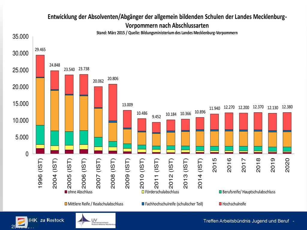 IHKs in Mecklenburg-Vorpommern Entwicklung der betrieblichen Ausbildungsverträge (jeweils per 31.12.)