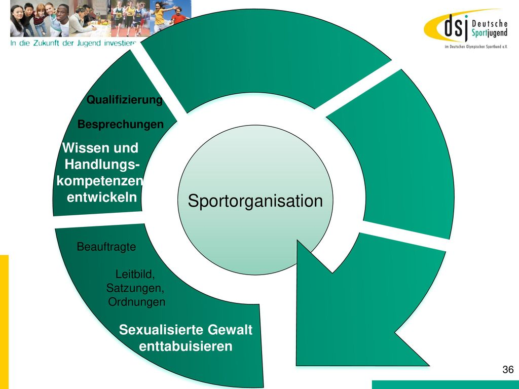 Sportorganisation Wissen und Handlungs- kompetenzen entwickeln