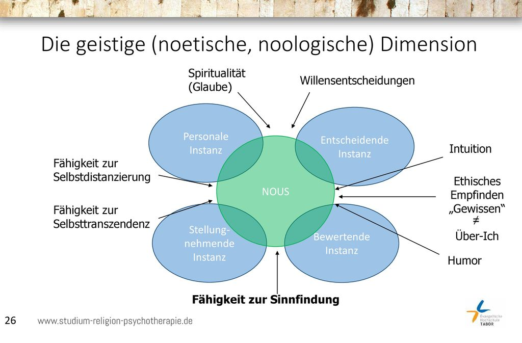 Die geistige (noetische, noologische) Dimension
