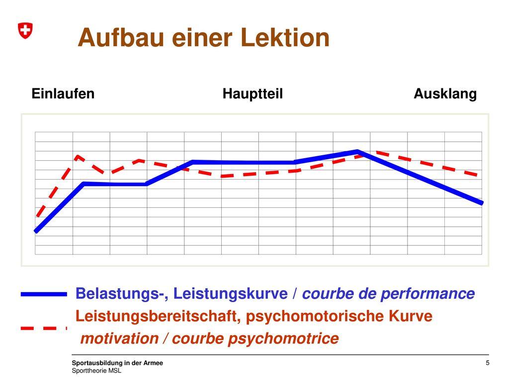 Aufbau einer Lektion Einlaufen. Hauptteil. Ausklang. Belastungs-, Leistungskurve / courbe de performance.