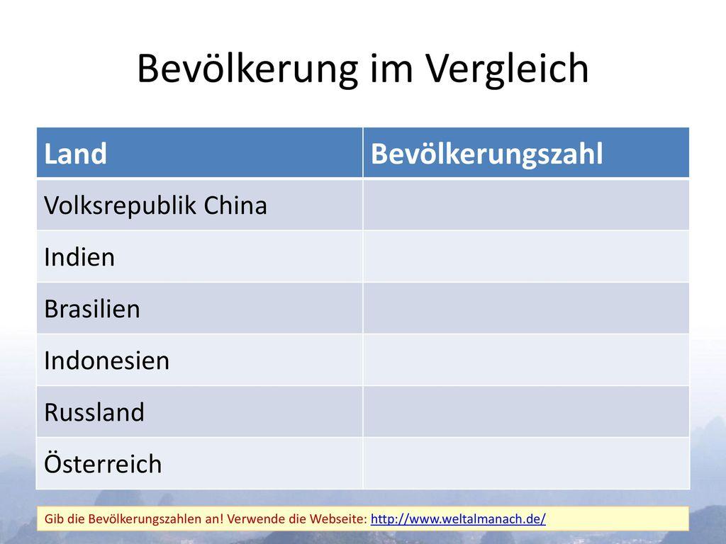 Bevölkerung im Vergleich