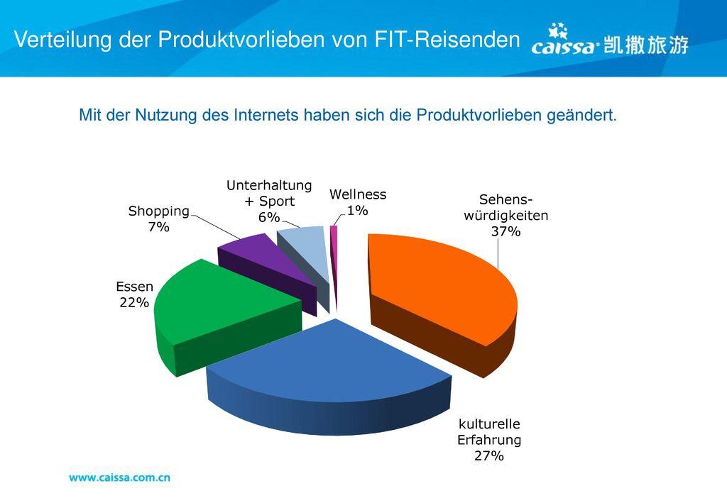 Verteilung der Produktvorlieben von FIT-Reisenden