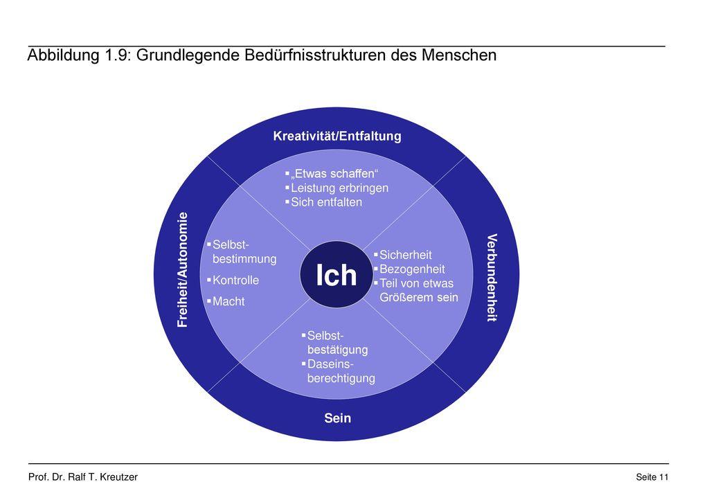Abbildung 1.9: Grundlegende Bedürfnisstrukturen des Menschen