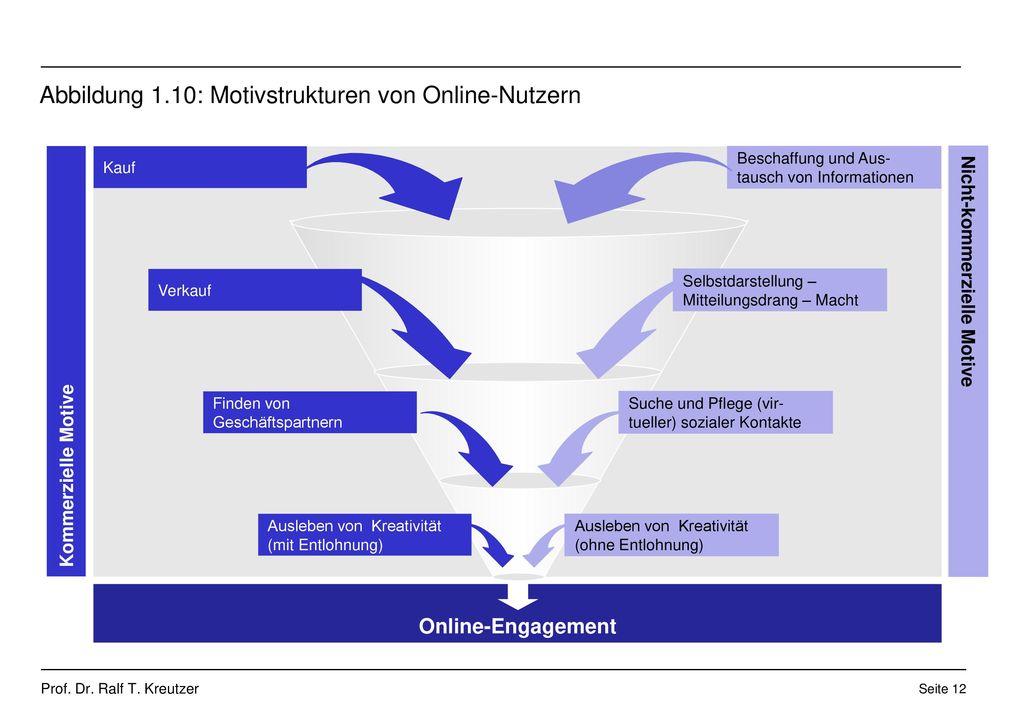 Abbildung 1.10: Motivstrukturen von Online-Nutzern