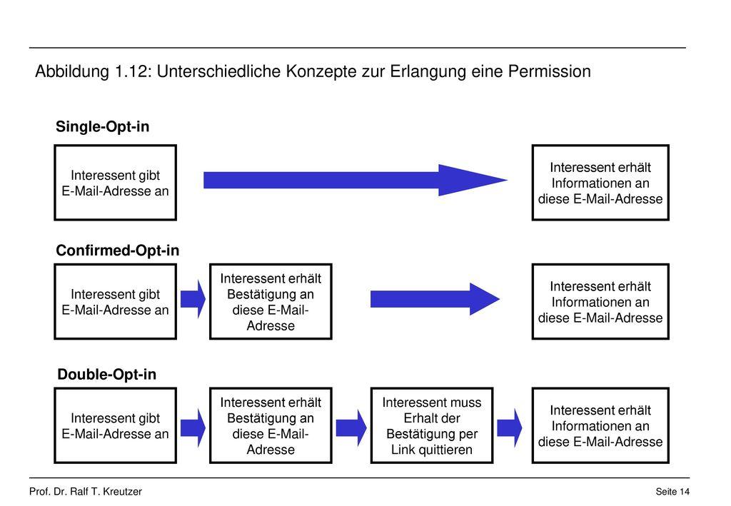 Abbildung 1.12: Unterschiedliche Konzepte zur Erlangung eine Permission