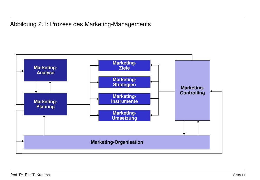 Abbildung 2.1: Prozess des Marketing-Managements