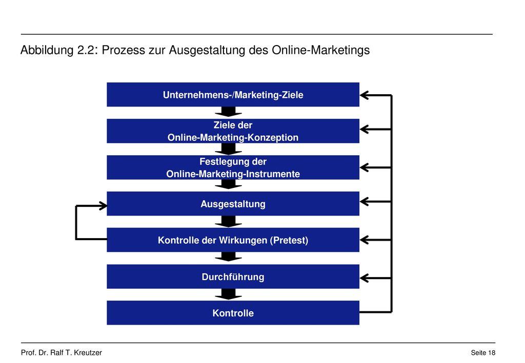 Abbildung 2.2: Prozess zur Ausgestaltung des Online-Marketings