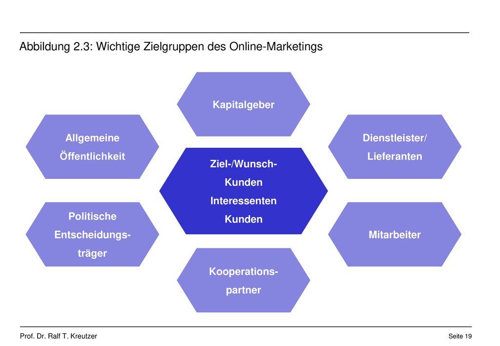 Abbildung 2.3: Wichtige Zielgruppen des Online-Marketings