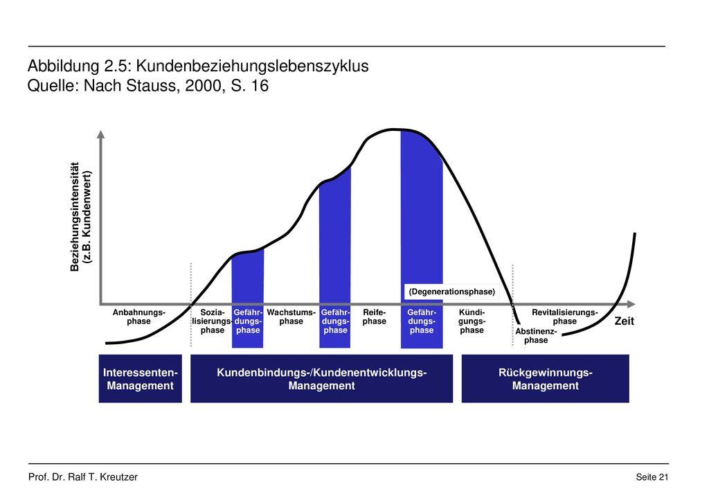 Abbildung 2.5: Kundenbeziehungslebenszyklus Quelle: Nach Stauss, 2000, S. 16