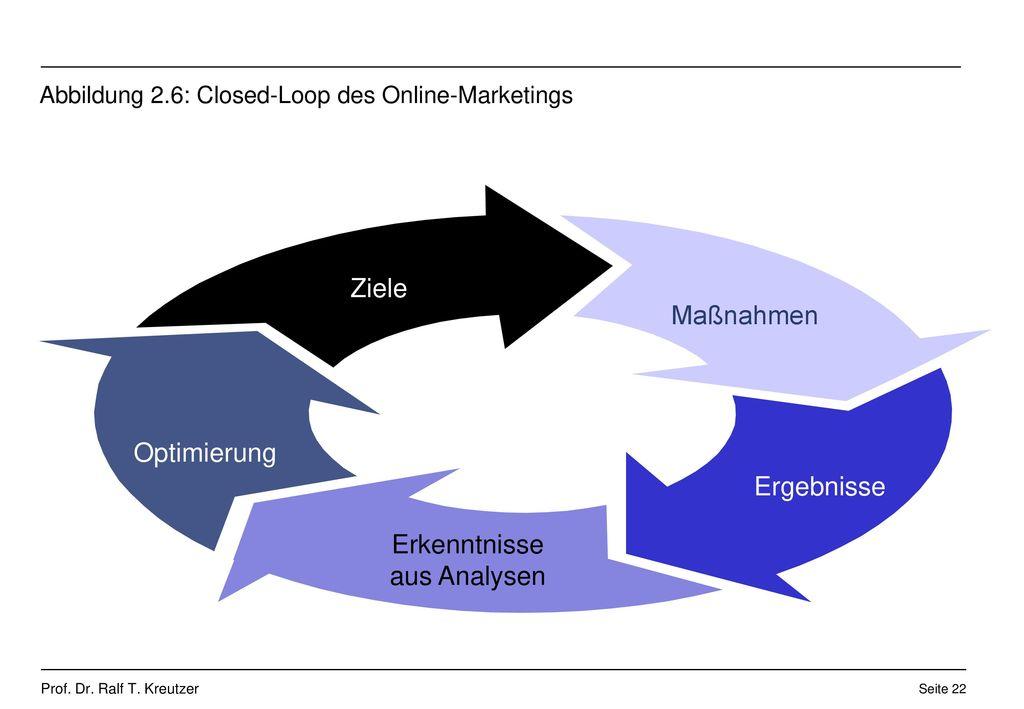 Abbildung 2.6: Closed-Loop des Online-Marketings