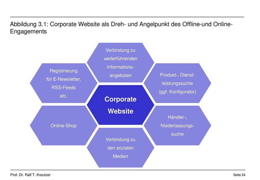 Abbildung 3.1: Corporate Website als Dreh- und Angelpunkt des Offline-und Online-Engagements