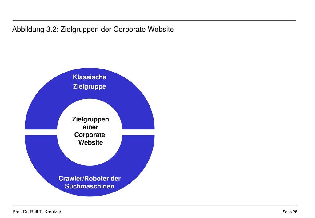 Abbildung 3.2: Zielgruppen der Corporate Website