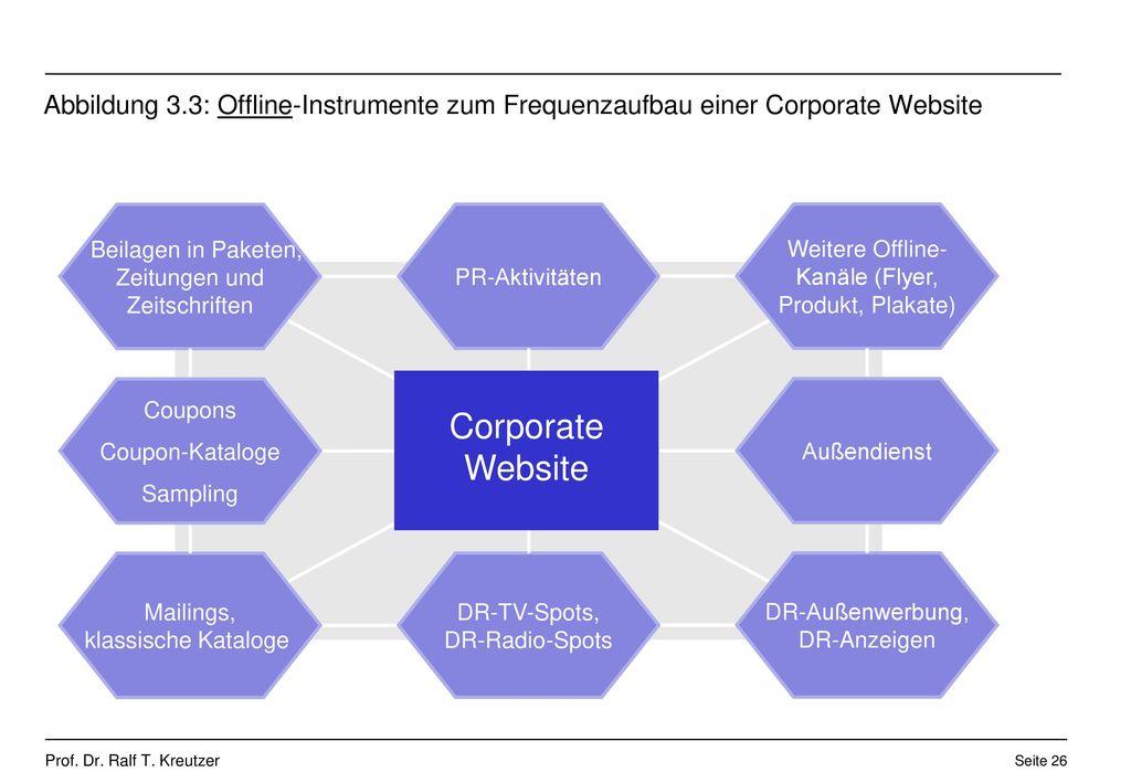 Abbildung 3.3: Offline-Instrumente zum Frequenzaufbau einer Corporate Website