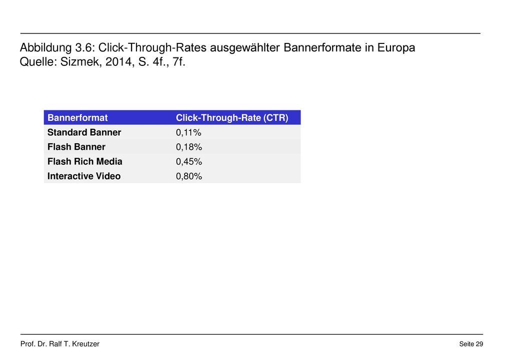Abbildung 3.6: Click-Through-Rates ausgewählter Bannerformate in Europa Quelle: Sizmek, 2014, S. 4f., 7f.