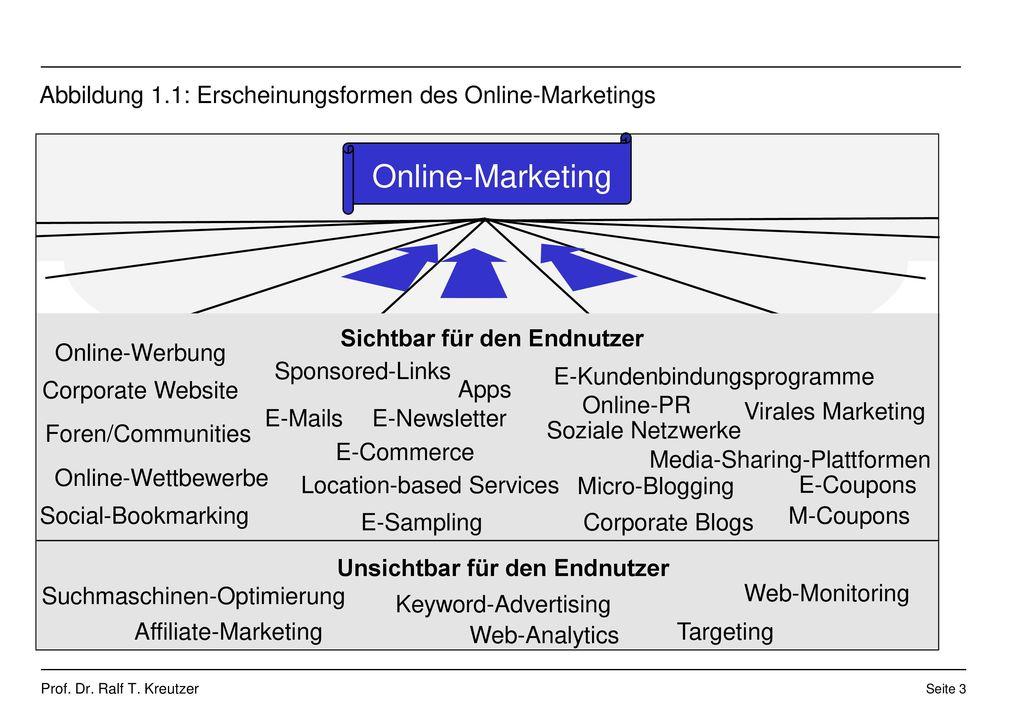 Abbildung 1.1: Erscheinungsformen des Online-Marketings