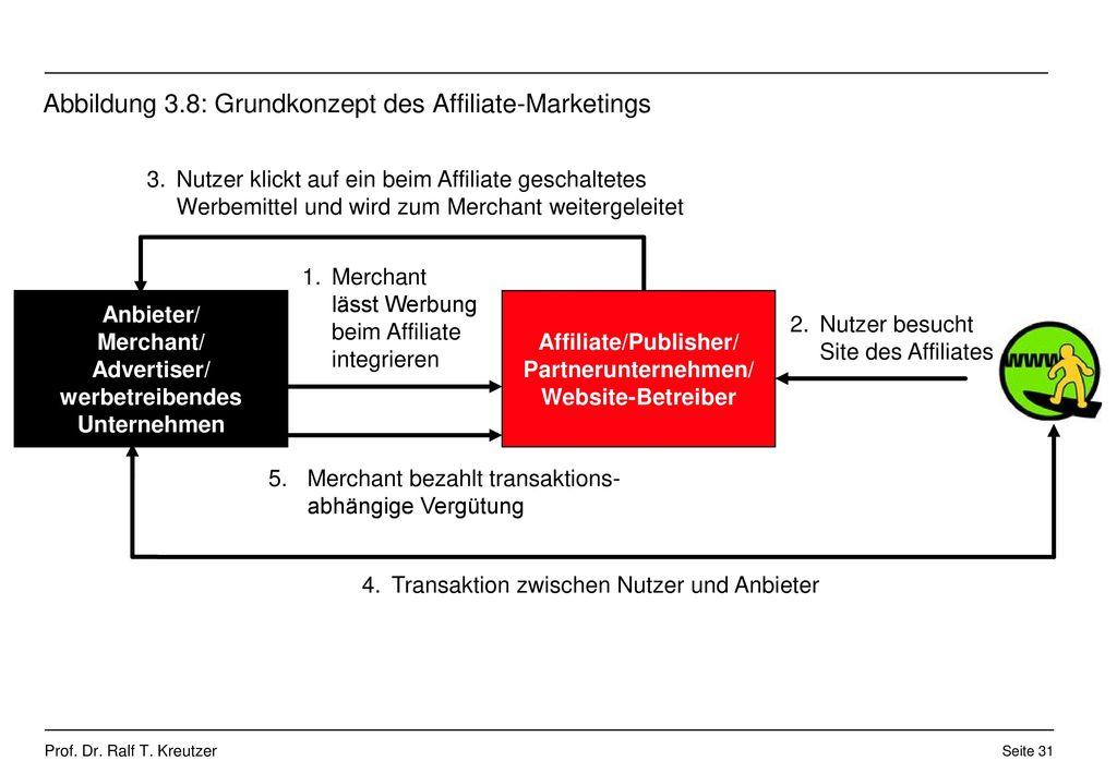Abbildung 3.8: Grundkonzept des Affiliate-Marketings