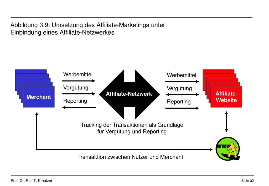 Abbildung 3.9: Umsetzung des Affiliate-Marketings unter Einbindung eines Affiliate-Netzwerkes