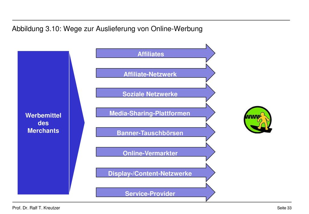 Abbildung 3.10: Wege zur Auslieferung von Online-Werbung