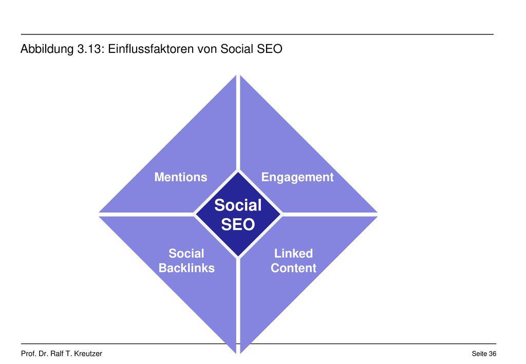Abbildung 3.13: Einflussfaktoren von Social SEO