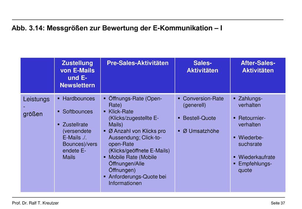 Abb. 3.14: Messgrößen zur Bewertung der E-Kommunikation – I