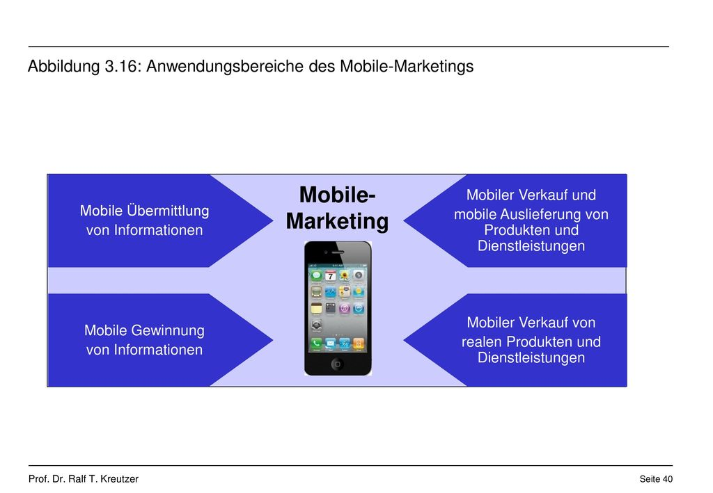 Abbildung 3.16: Anwendungsbereiche des Mobile-Marketings