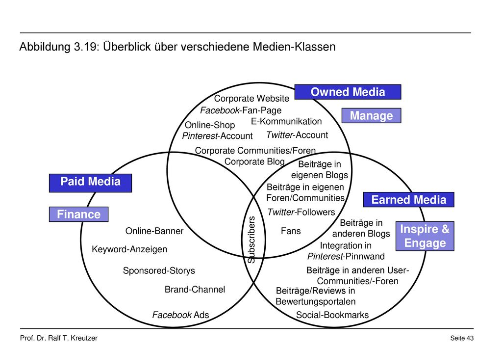 Abbildung 3.19: Überblick über verschiedene Medien-Klassen