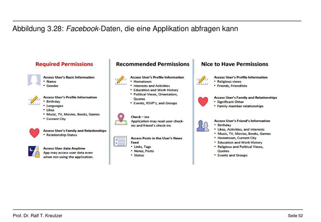 Abbildung 3.28: Facebook-Daten, die eine Applikation abfragen kann