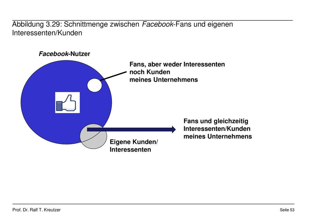 Abbildung 3.29: Schnittmenge zwischen Facebook-Fans und eigenen Interessenten/Kunden