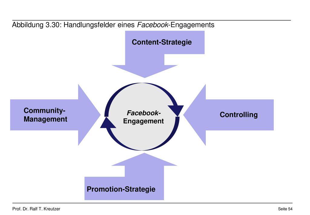 Abbildung 3.30: Handlungsfelder eines Facebook-Engagements