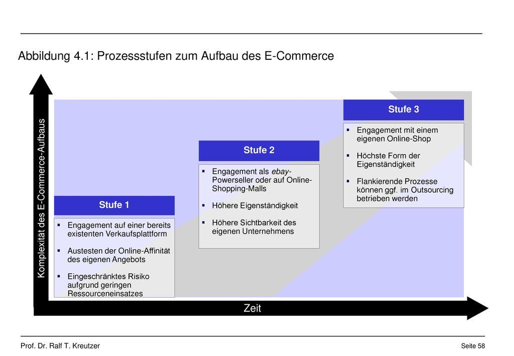 Abbildung 4.1: Prozessstufen zum Aufbau des E-Commerce