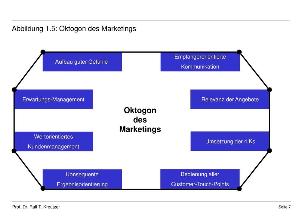 Abbildung 1.5: Oktogon des Marketings