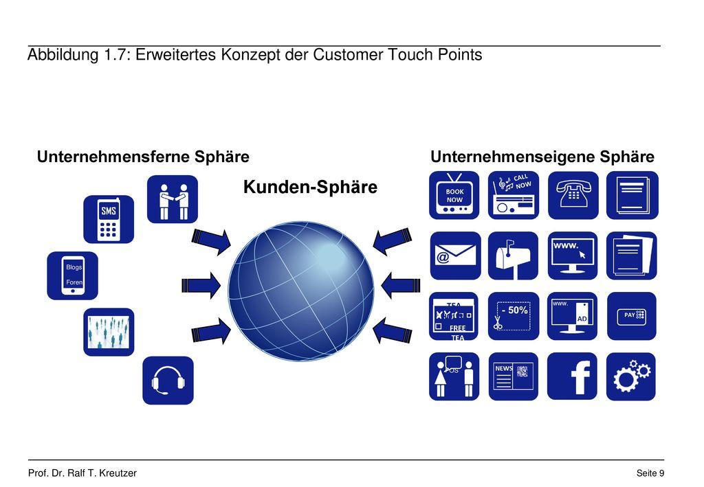 Abbildung 1.7: Erweitertes Konzept der Customer Touch Points