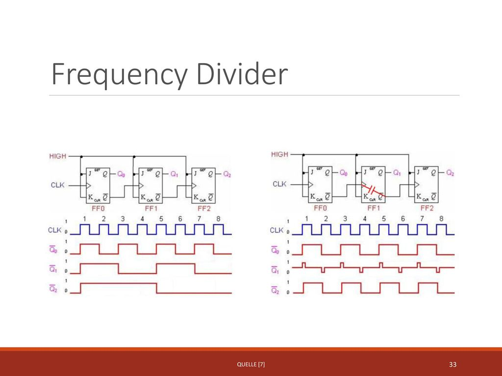 Frequency Divider Quelle [7]