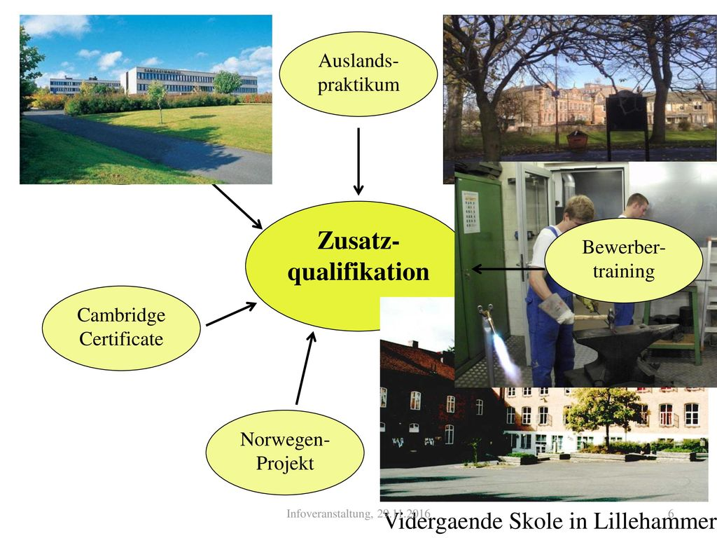 Zusatz-qualifikation