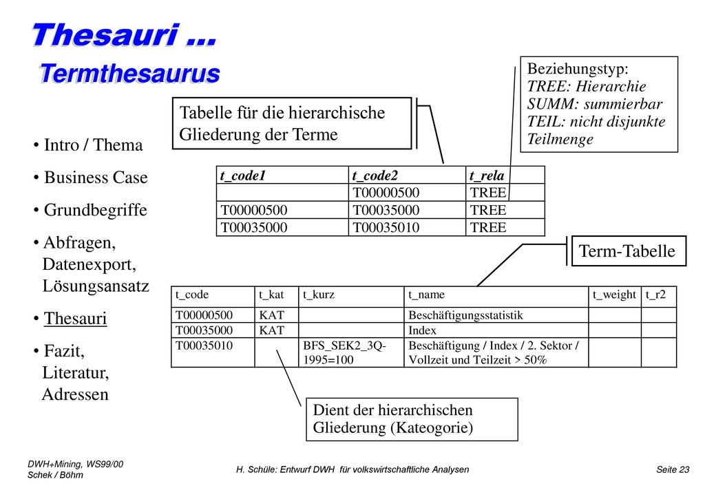 Thesauri ... Termthesaurus