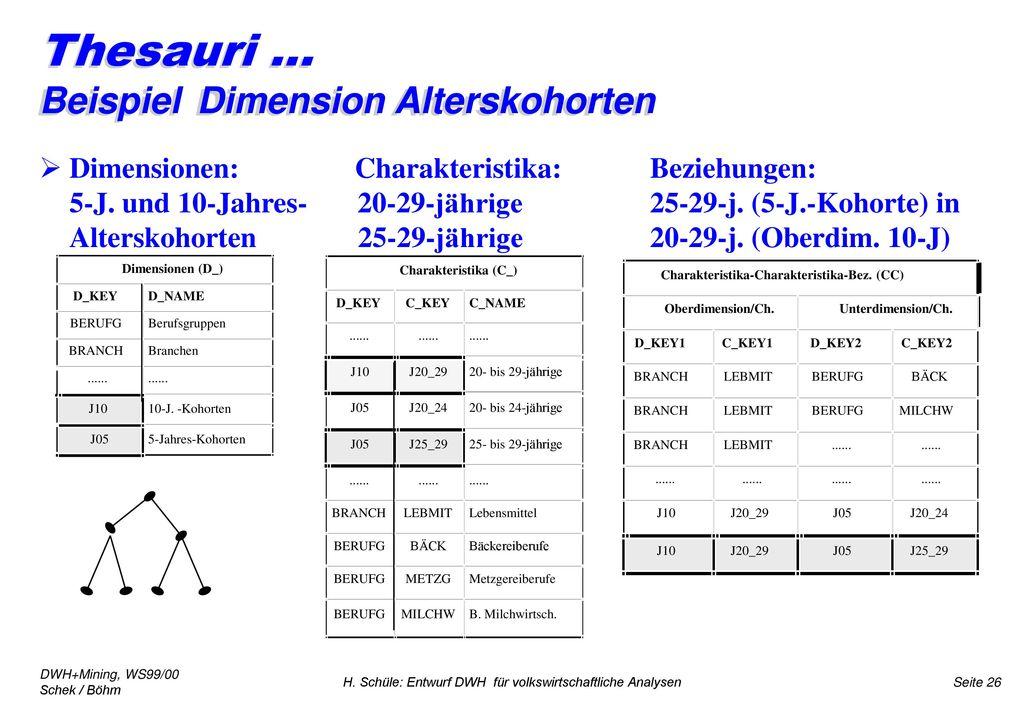 Thesauri ... Beispiel Dimension Alterskohorten