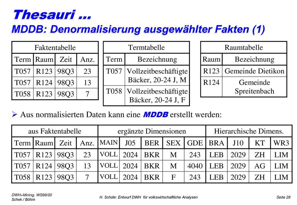 Thesauri ... MDDB: Denormalisierung ausgewählter Fakten (1)