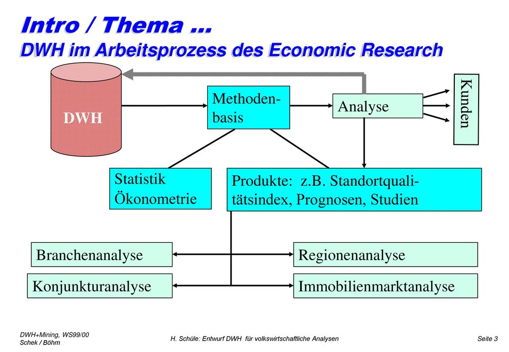 Intro / Thema ... DWH im Arbeitsprozess des Economic Research