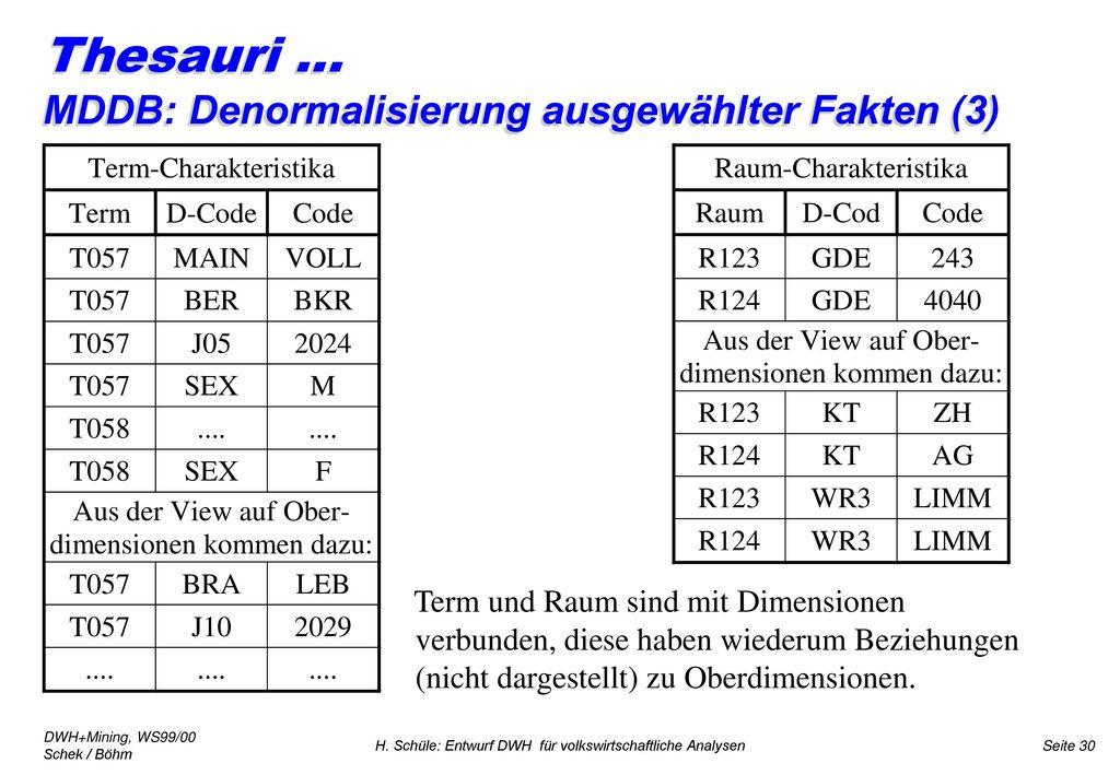Thesauri ... MDDB: Denormalisierung ausgewählter Fakten (3)