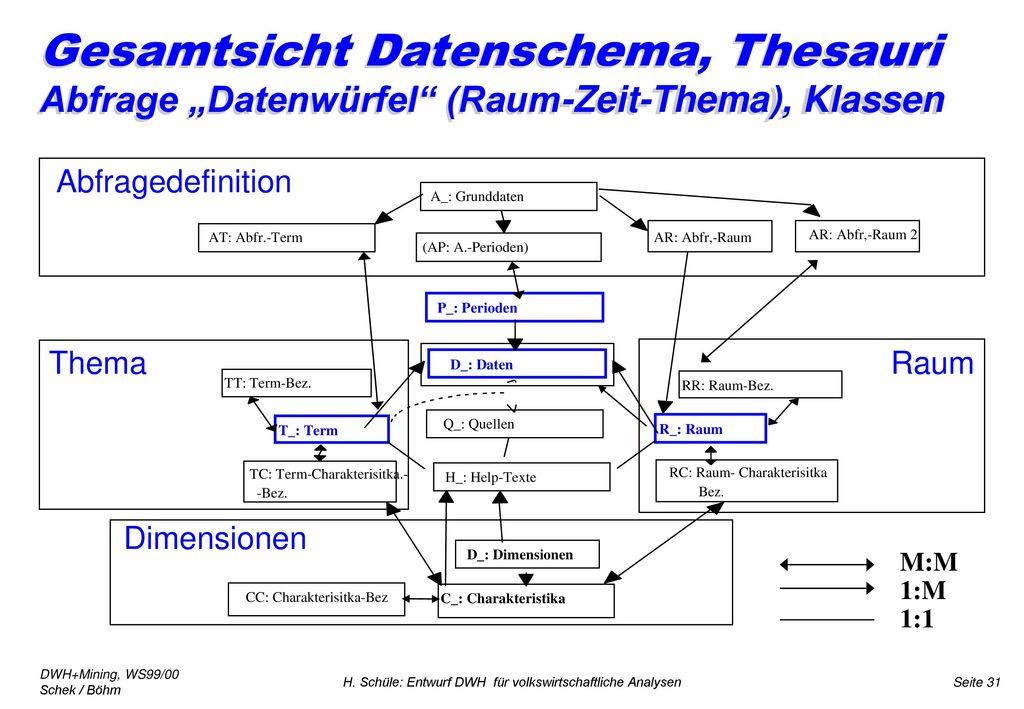 """Gesamtsicht Datenschema, Thesauri Abfrage """"Datenwürfel (Raum-Zeit-Thema), Klassen"""