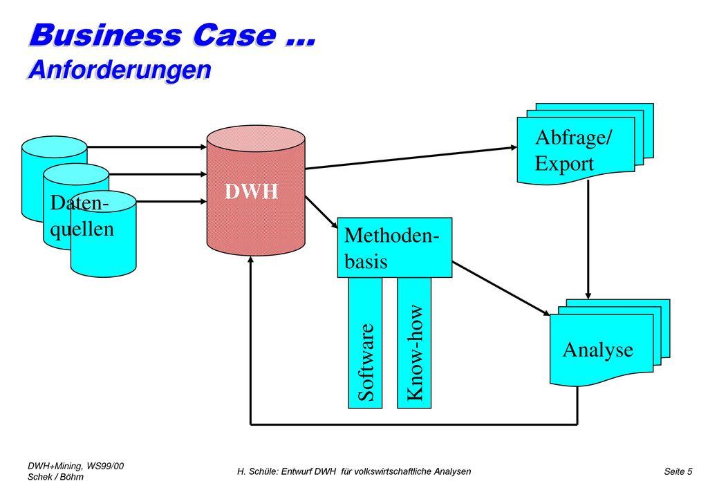 Business Case ... Anforderungen