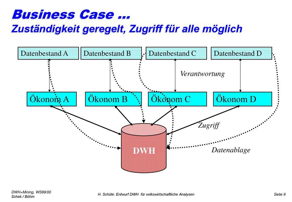 Business Case ... Zuständigkeit geregelt, Zugriff für alle möglich