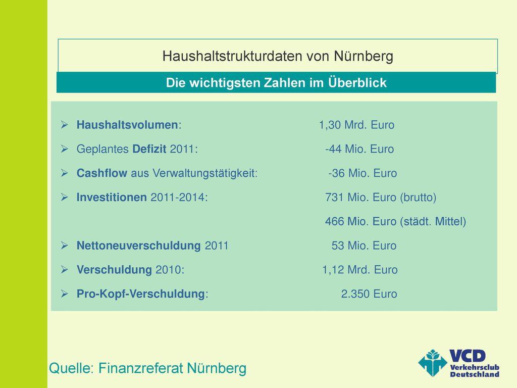 Haushaltstrukturdaten von Nürnberg