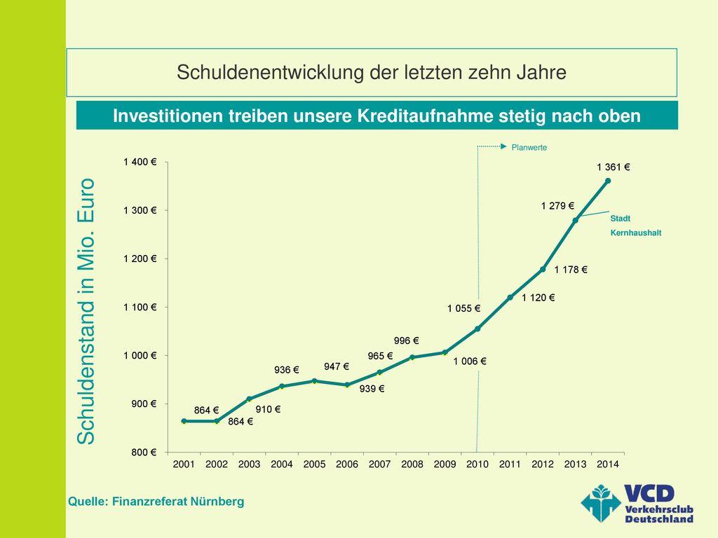Schuldenentwicklung der letzten zehn Jahre