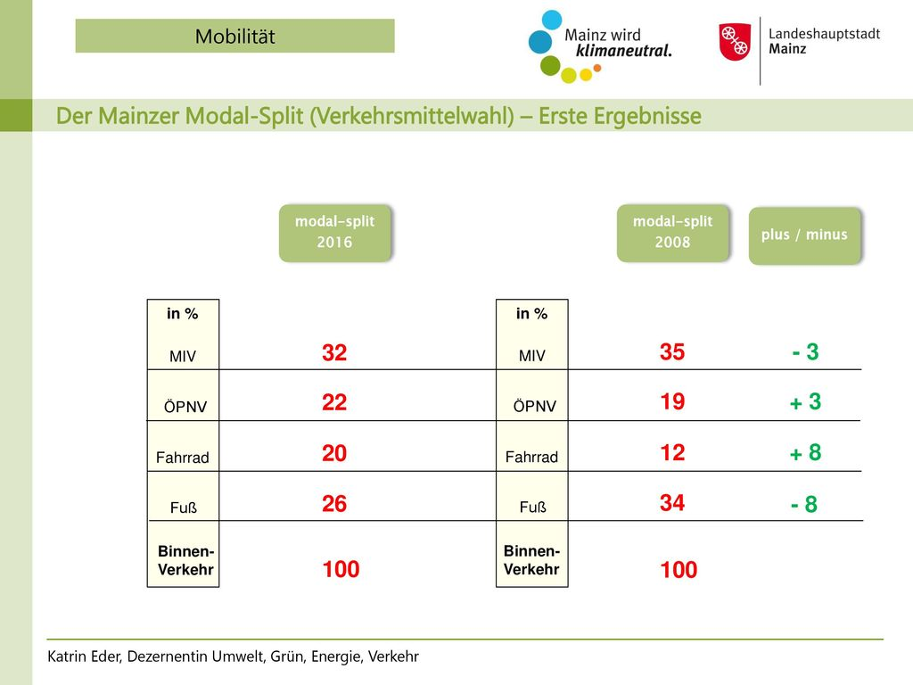 Mainzer Wärmewende: Der Wärmemasterplan